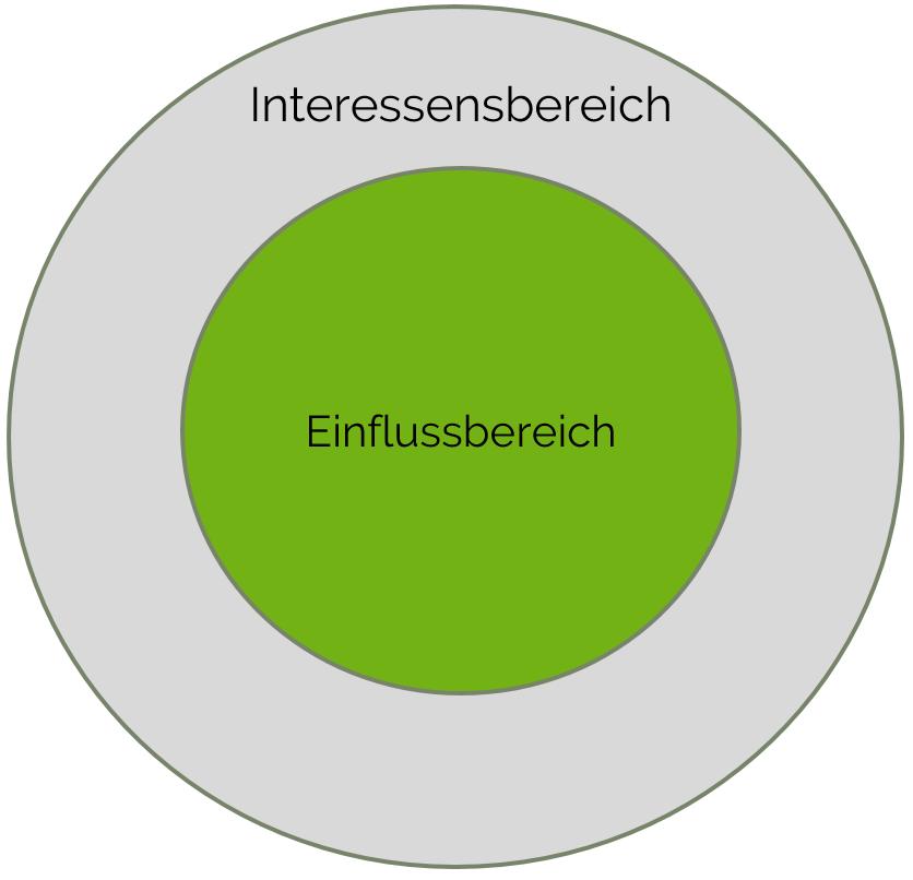 Einflussbereich & Interessensbereich